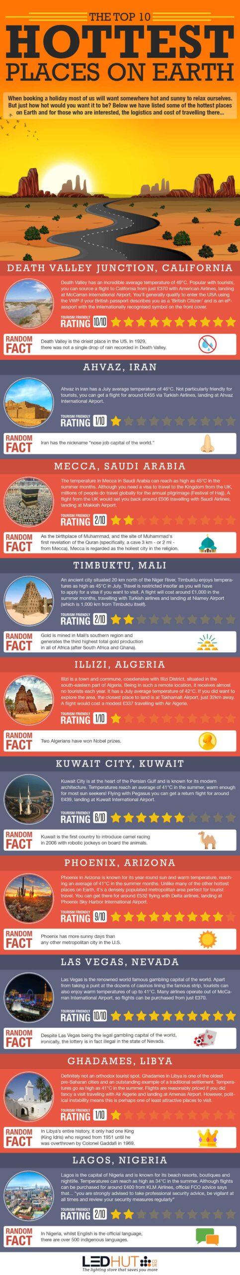 Top 10 Hottest Places